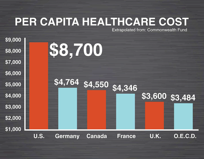 Medicare For All wouls fix the fact our per capita healthcare cost is over double in other countries.